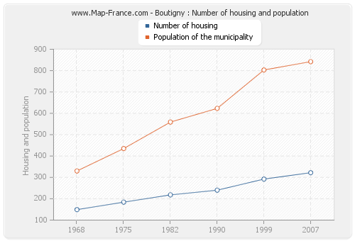 Boutigny : Number of housing and population