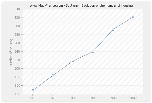 Boutigny : Evolution of the number of housing