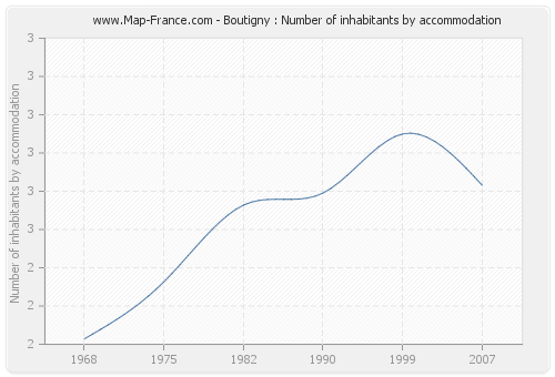 Boutigny : Number of inhabitants by accommodation
