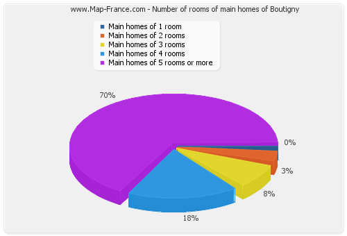 Number of rooms of main homes of Boutigny