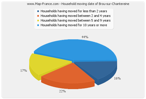 Household moving date of Brou-sur-Chantereine