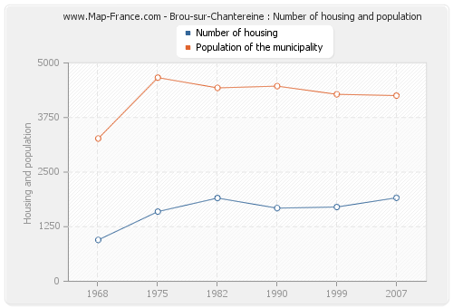 Brou-sur-Chantereine : Number of housing and population