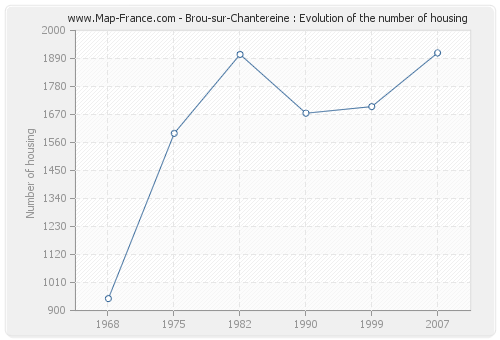 Brou-sur-Chantereine : Evolution of the number of housing