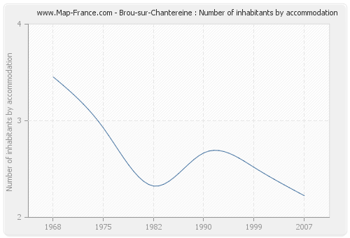Brou-sur-Chantereine : Number of inhabitants by accommodation