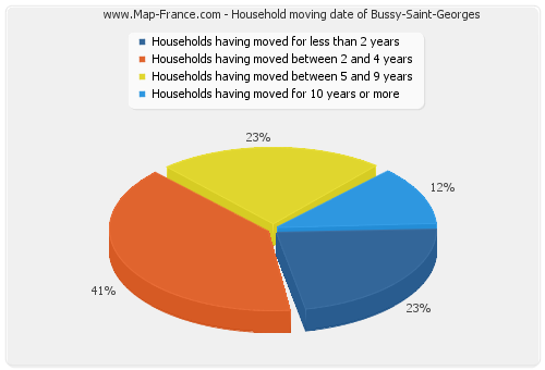 Household moving date of Bussy-Saint-Georges