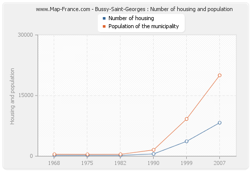 Bussy-Saint-Georges : Number of housing and population