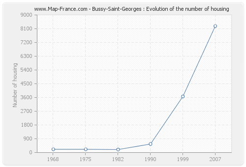 Bussy-Saint-Georges : Evolution of the number of housing