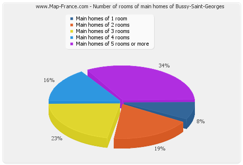 Number of rooms of main homes of Bussy-Saint-Georges