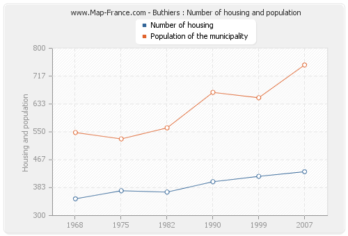Buthiers : Number of housing and population
