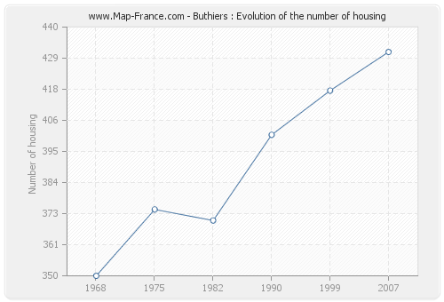 Buthiers : Evolution of the number of housing
