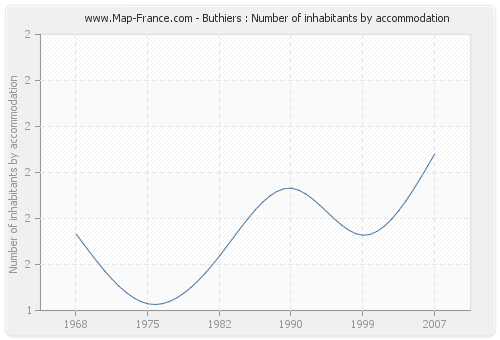 Buthiers : Number of inhabitants by accommodation