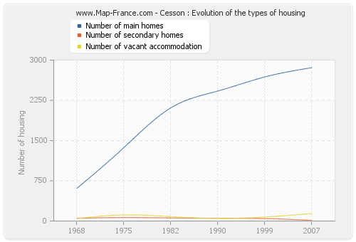 Cesson : Evolution of the types of housing