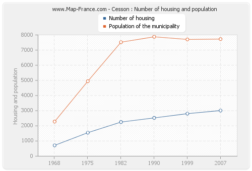 Cesson : Number of housing and population