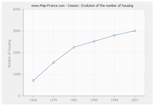 Cesson : Evolution of the number of housing