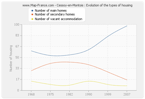 Cessoy-en-Montois : Evolution of the types of housing