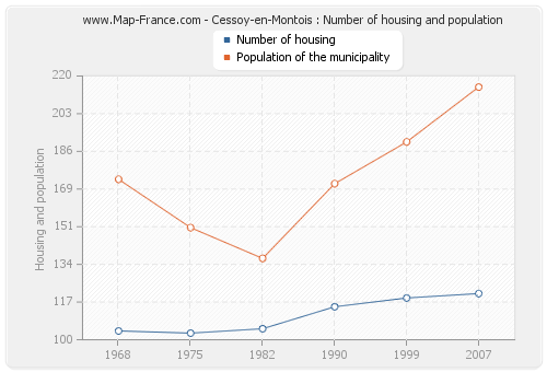 Cessoy-en-Montois : Number of housing and population
