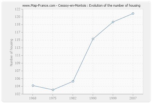 Cessoy-en-Montois : Evolution of the number of housing