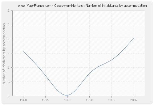 Cessoy-en-Montois : Number of inhabitants by accommodation