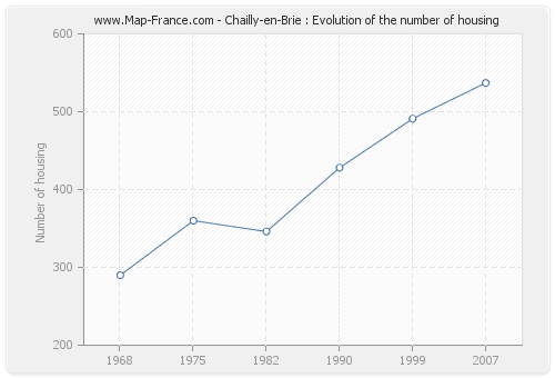 Chailly-en-Brie : Evolution of the number of housing