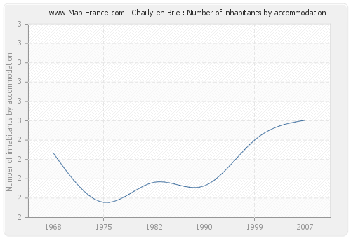 Chailly-en-Brie : Number of inhabitants by accommodation