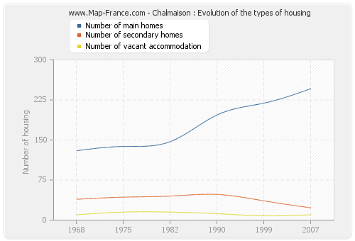 Chalmaison : Evolution of the types of housing