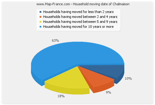 Household moving date of Chalmaison
