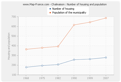 Chalmaison : Number of housing and population