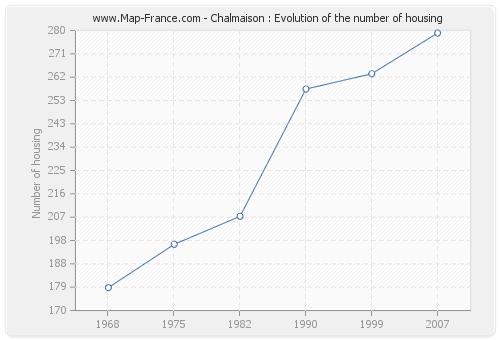 Chalmaison : Evolution of the number of housing