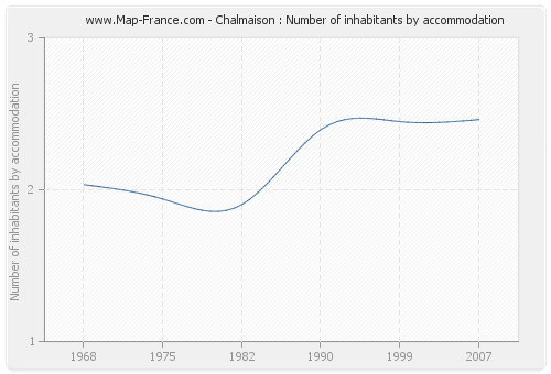 Chalmaison : Number of inhabitants by accommodation