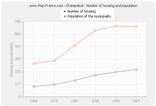 Champdeuil : Number of housing and population