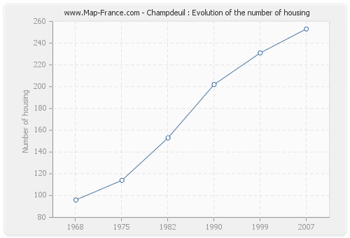 Champdeuil : Evolution of the number of housing