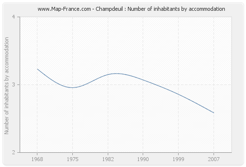 Champdeuil : Number of inhabitants by accommodation