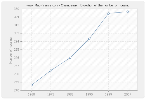 Champeaux : Evolution of the number of housing