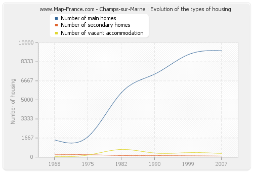Champs-sur-Marne : Evolution of the types of housing