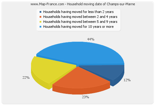 Household moving date of Champs-sur-Marne