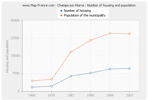 Champs-sur-Marne : Number of housing and population