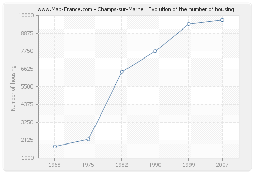 Champs-sur-Marne : Evolution of the number of housing