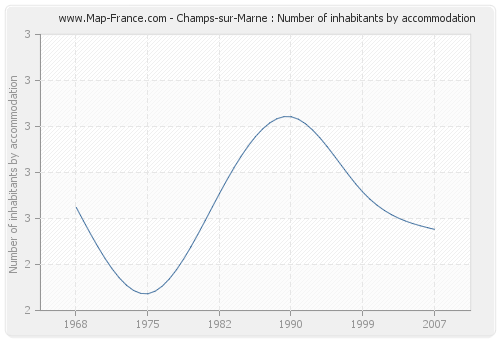 Champs-sur-Marne : Number of inhabitants by accommodation