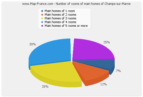 Number of rooms of main homes of Champs-sur-Marne