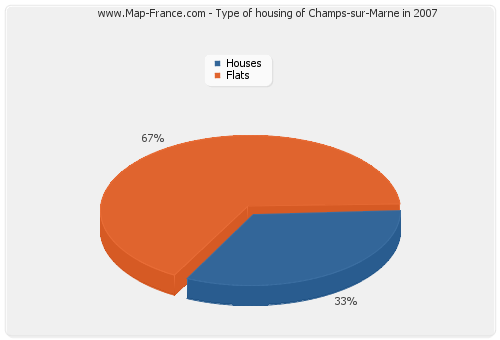Type of housing of Champs-sur-Marne in 2007