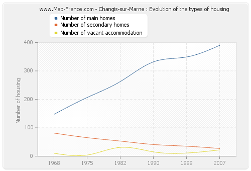 Changis-sur-Marne : Evolution of the types of housing