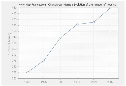 Changis-sur-Marne : Evolution of the number of housing
