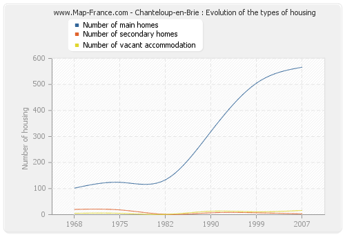 Chanteloup-en-Brie : Evolution of the types of housing