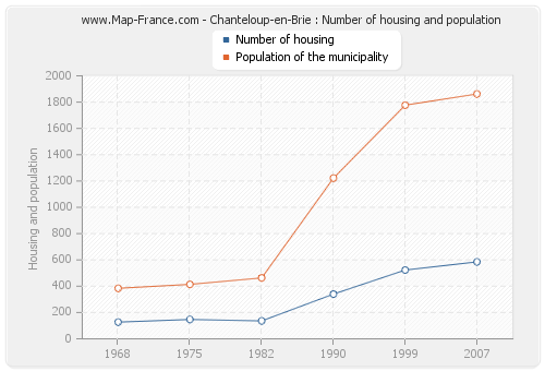 Chanteloup-en-Brie : Number of housing and population