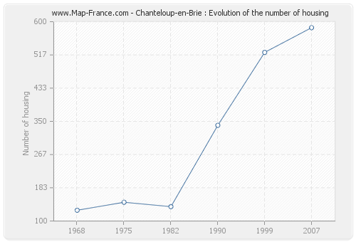 Chanteloup-en-Brie : Evolution of the number of housing