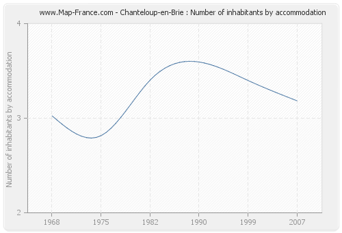 Chanteloup-en-Brie : Number of inhabitants by accommodation
