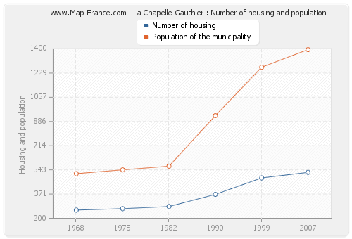 La Chapelle-Gauthier : Number of housing and population