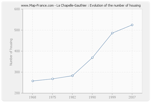La Chapelle-Gauthier : Evolution of the number of housing