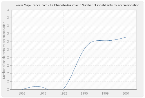 La Chapelle-Gauthier : Number of inhabitants by accommodation