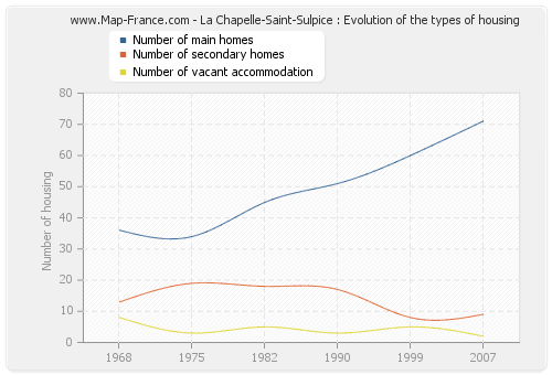 La Chapelle-Saint-Sulpice : Evolution of the types of housing